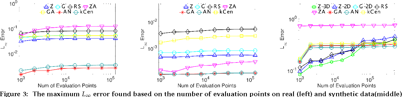 Figure 3 for Coresets for Kernel Regression