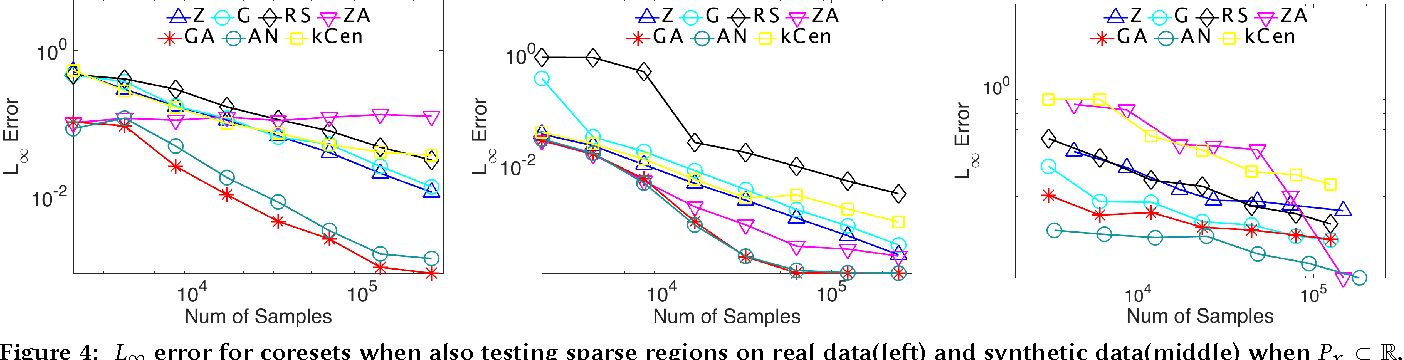 Figure 4 for Coresets for Kernel Regression