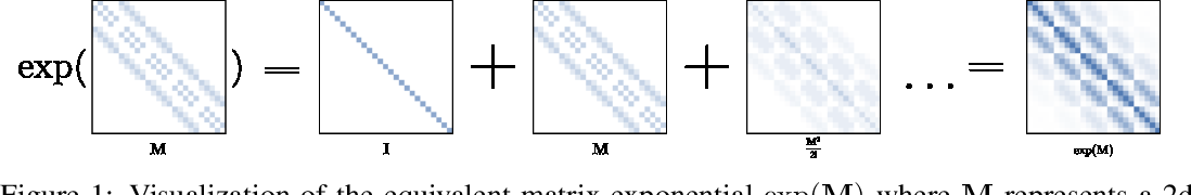 Figure 1 for The Convolution Exponential and Generalized Sylvester Flows