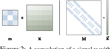 Figure 3 for The Convolution Exponential and Generalized Sylvester Flows
