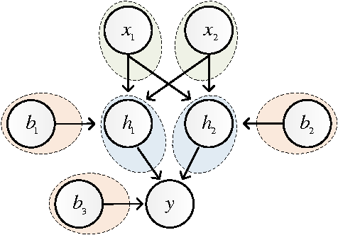 Figure 1 for Group Sparse Regularization for Deep Neural Networks