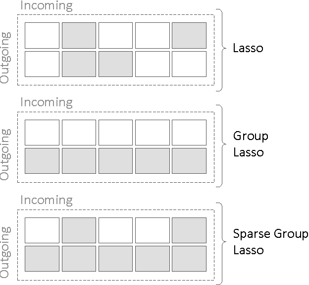Figure 2 for Group Sparse Regularization for Deep Neural Networks
