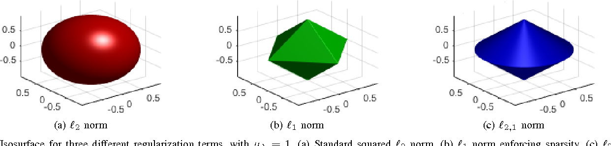 Figure 3 for Group Sparse Regularization for Deep Neural Networks