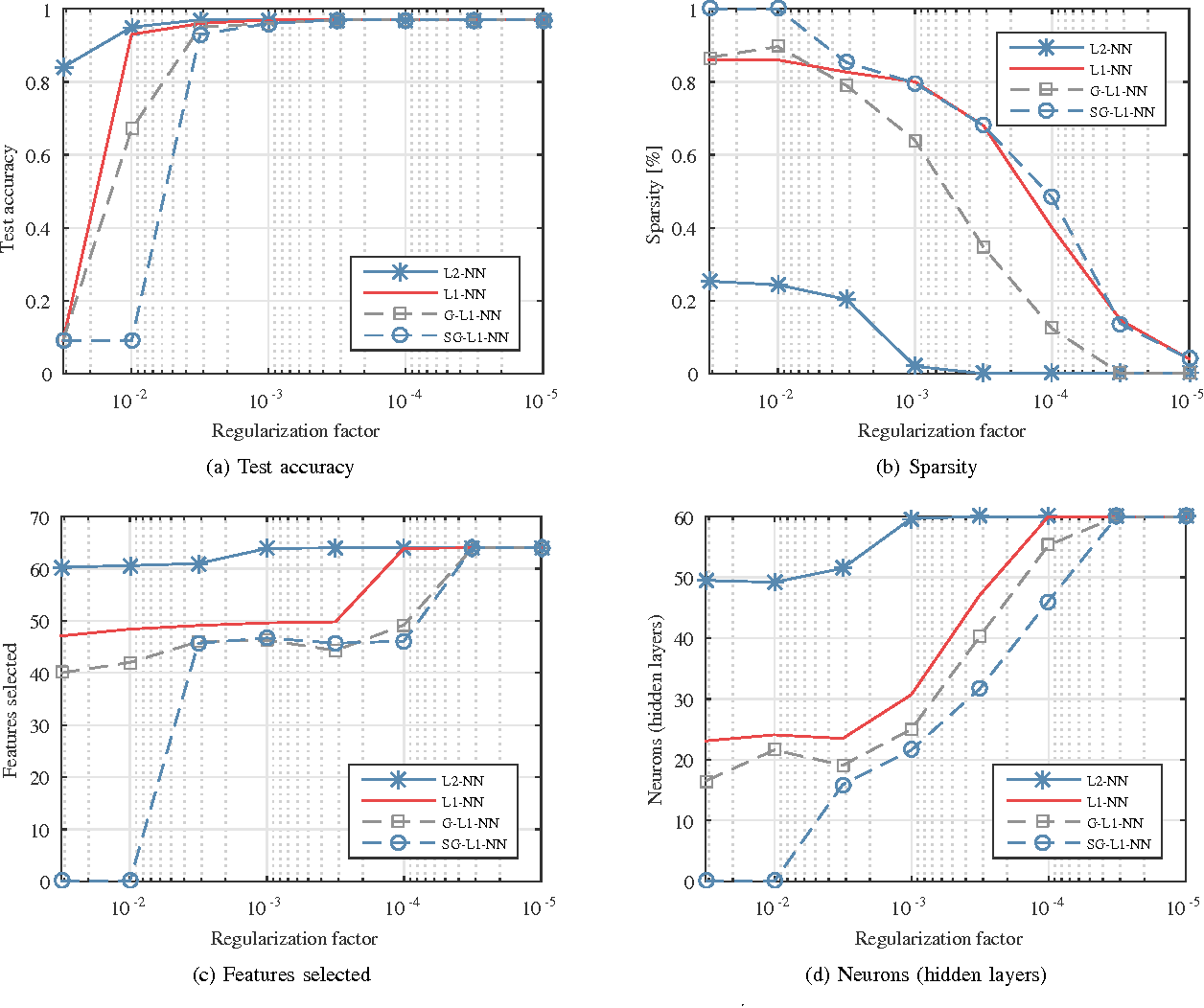 Figure 4 for Group Sparse Regularization for Deep Neural Networks