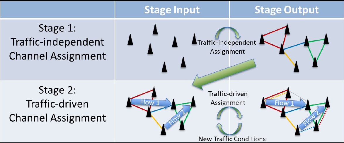 Traffic-Aware Channel Assignment for Multi-Transceiver