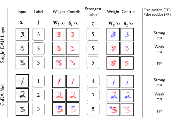 Figure 3 for Optimising for Interpretability: Convolutional Dynamic Alignment Networks