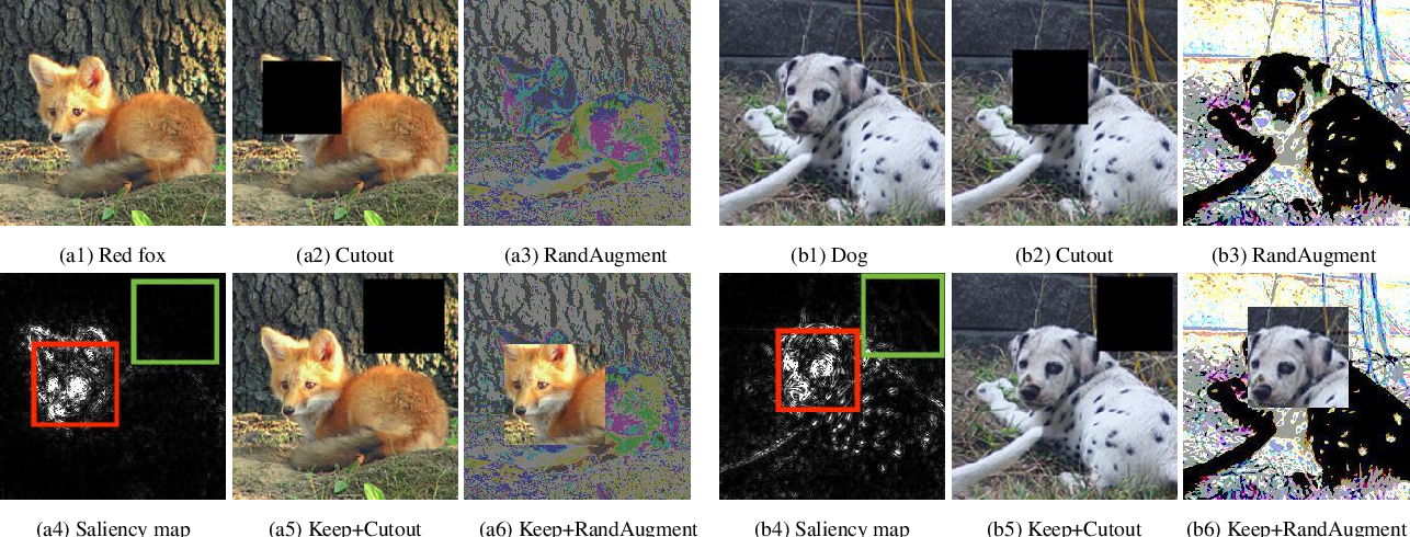 Figure 1 for KeepAugment: A Simple Information-Preserving Data Augmentation Approach