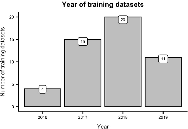 Figure 1 for Directions in Abusive Language Training Data: Garbage In, Garbage Out