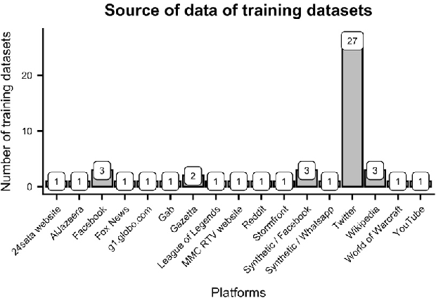 Figure 4 for Directions in Abusive Language Training Data: Garbage In, Garbage Out