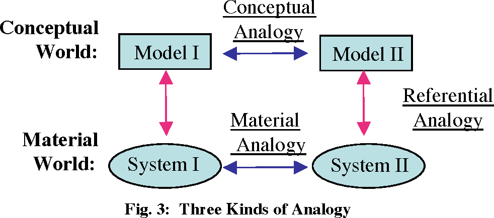 Notes For A Modeling Theory Of Science Cognition And Instruction