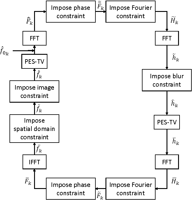Figure 3 for Phase and TV Based Convex Sets for Blind Deconvolution of Microscopic Images