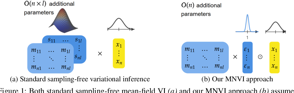 Figure 1 for Sampling-free Variational Inference for Neural Networks with Multiplicative Activation Noise