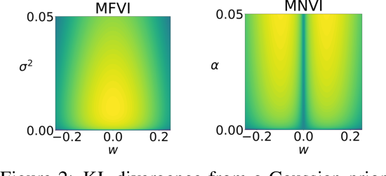Figure 3 for Sampling-free Variational Inference for Neural Networks with Multiplicative Activation Noise