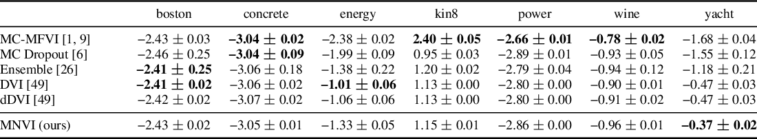 Figure 2 for Sampling-free Variational Inference for Neural Networks with Multiplicative Activation Noise