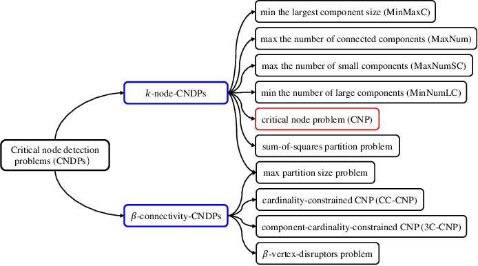 Figure 1 for Variable Population Memetic Search: A Case Study on the Critical Node Problem