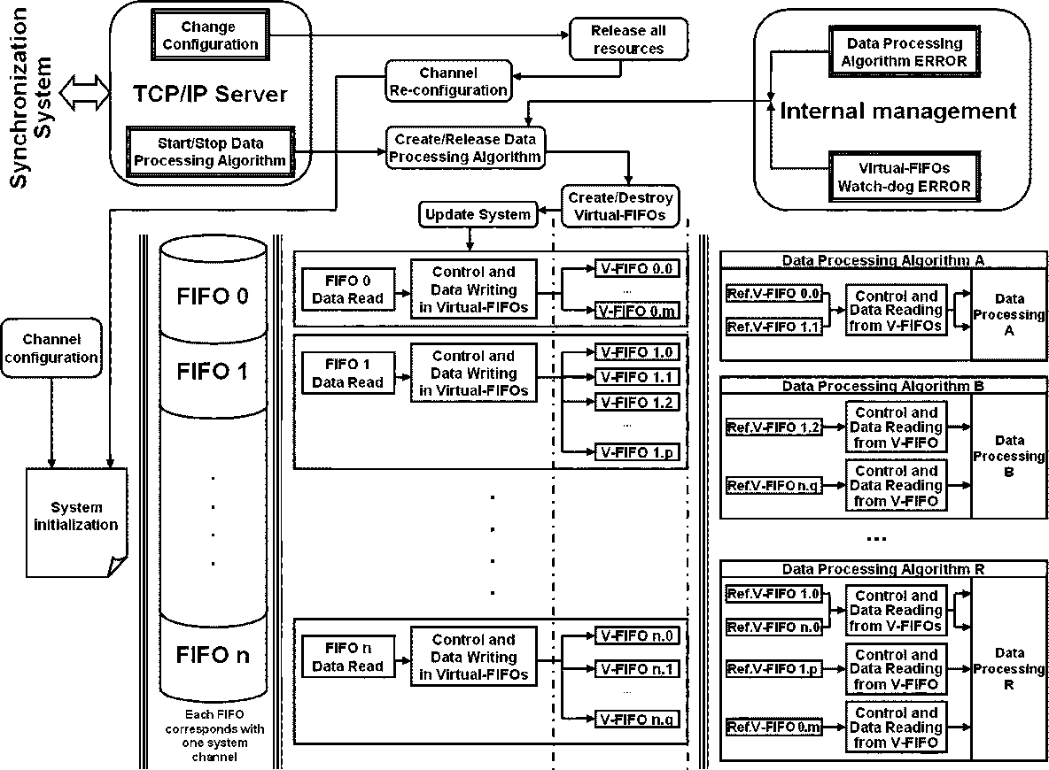 Fig. 4. Dynamic data processing system.