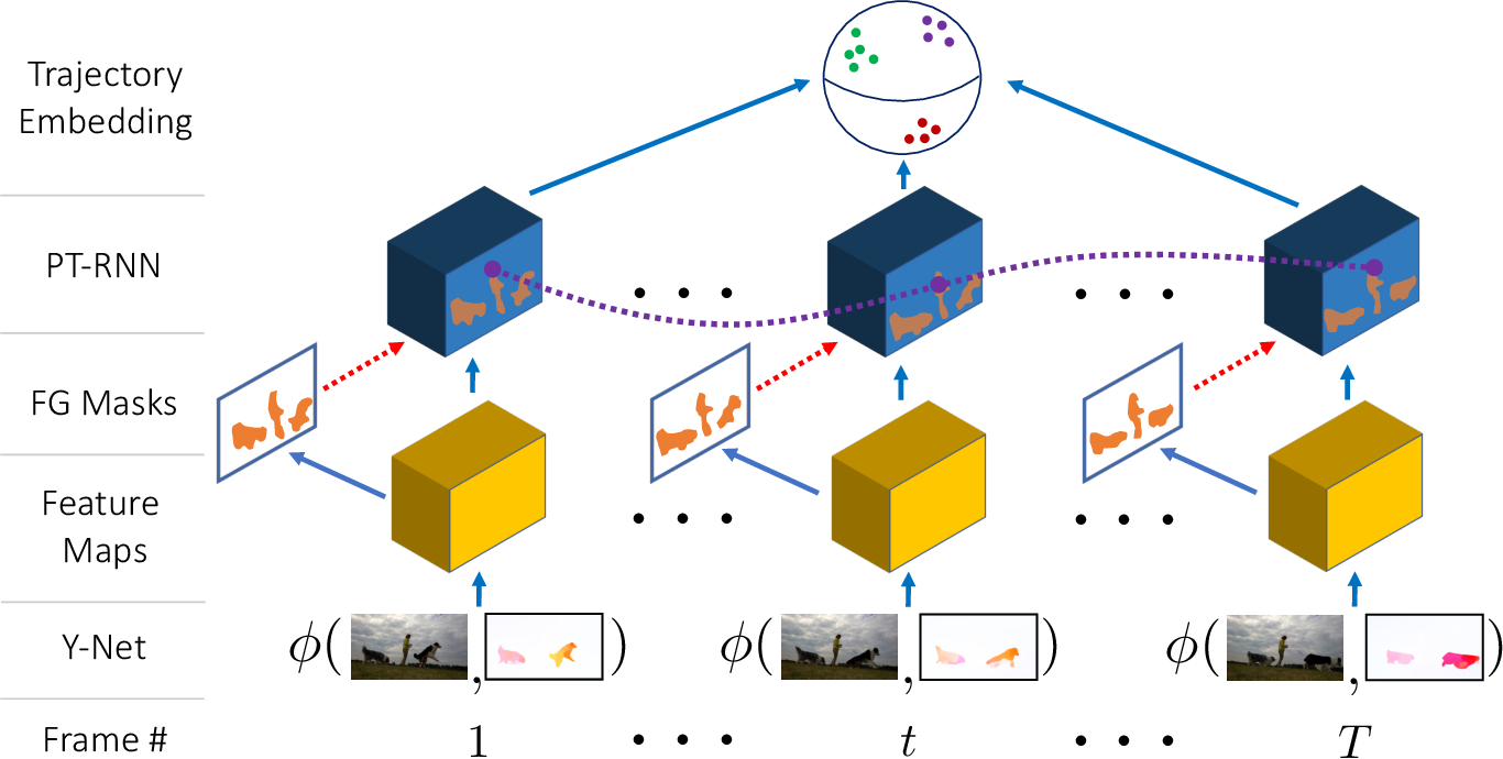 Figure 3 for Object Discovery in Videos as Foreground Motion Clustering