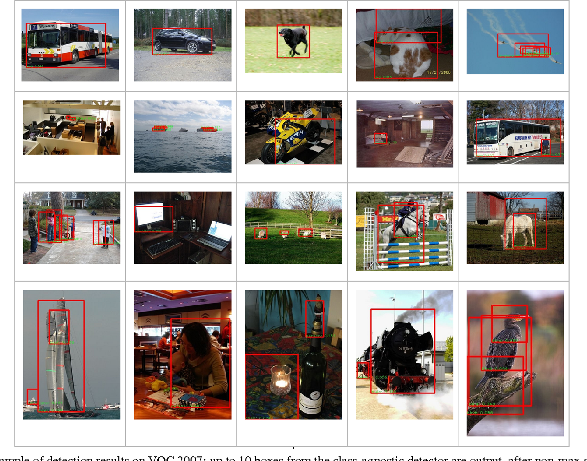 Figure 3 for Scalable Object Detection using Deep Neural Networks