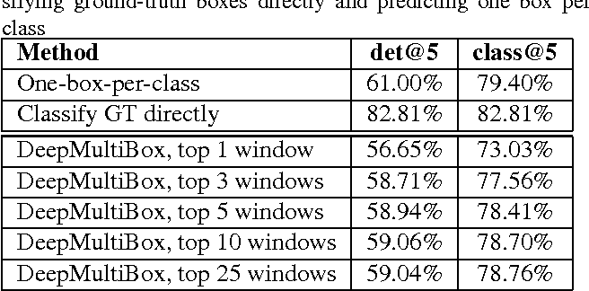 Figure 4 for Scalable Object Detection using Deep Neural Networks
