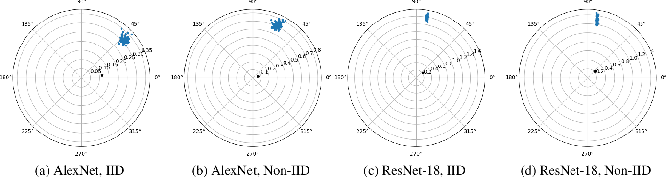 Figure 4 for Understanding Clipping for Federated Learning: Convergence and Client-Level Differential Privacy