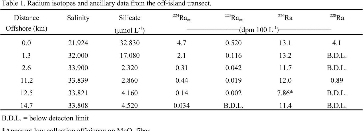 Table 1. Radium isotopes and ancillary data from the off-island transect.
