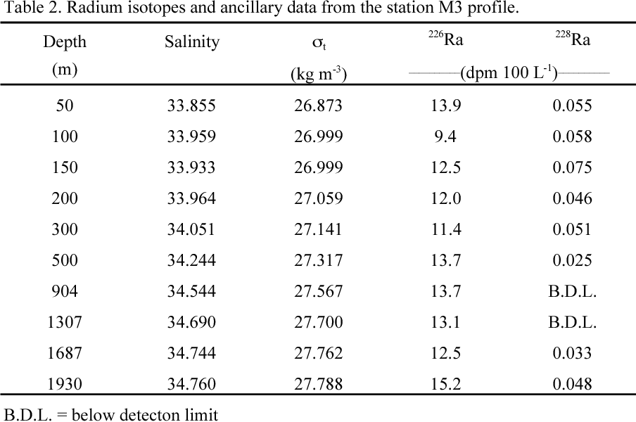 Table 2. Radium isotopes and ancillary data from the station M3 profile.