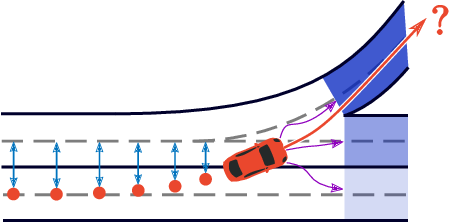 Figure 1 for Lane Attention: Predicting Vehicles' Moving Trajectories by Learning Their Attention over Lanes
