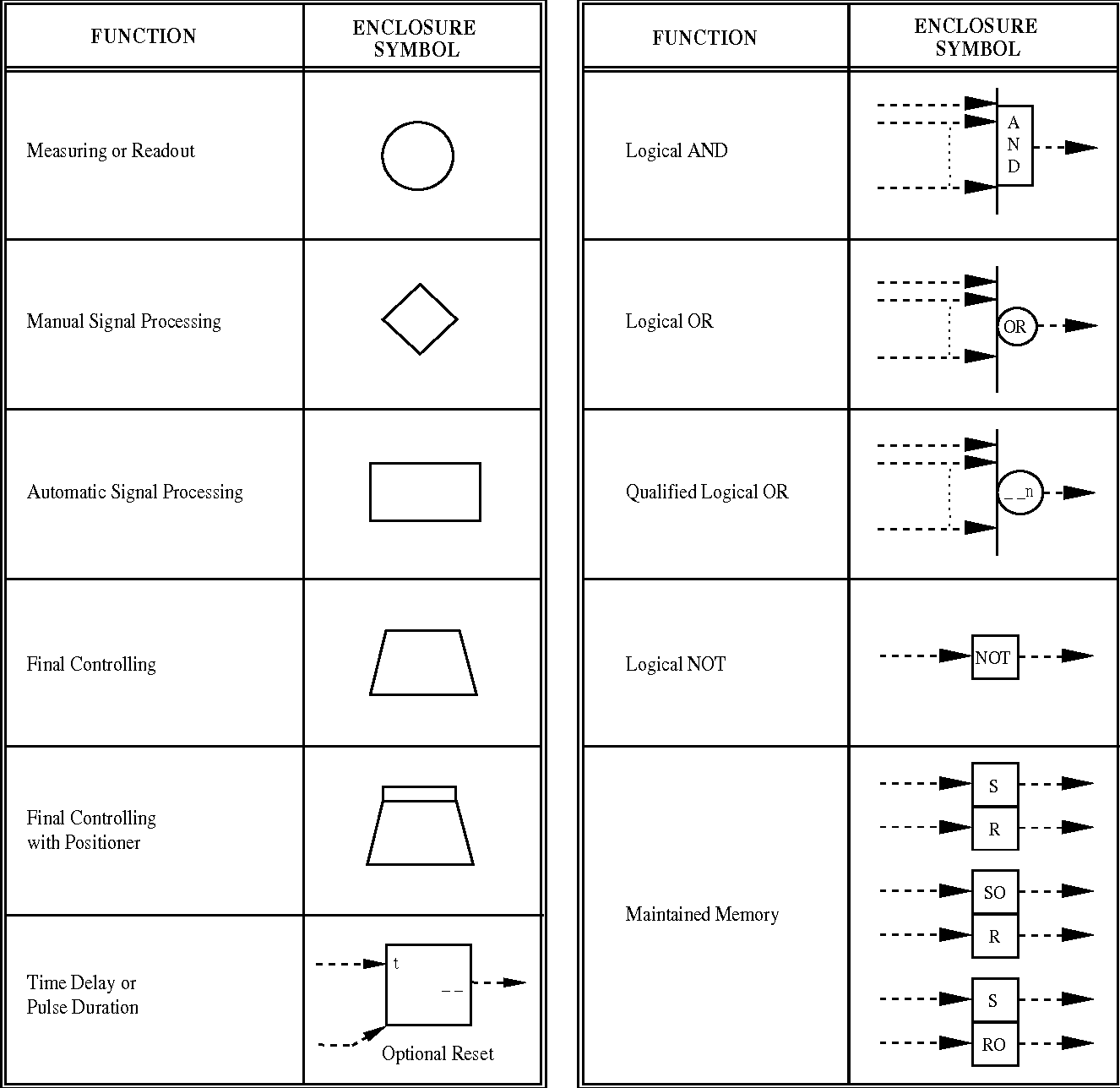 sama logic diagram wiring diagrams search Logic Diagram Symbol Key