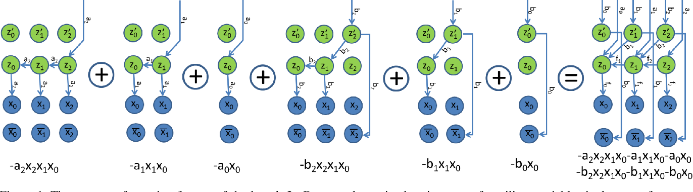 Figure 1 for Discrete Optimization of Ray Potentials for Semantic 3D Reconstruction