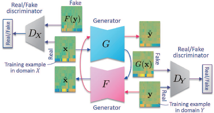 Figure 1 for Non-Parallel Voice Conversion with Augmented Classifier Star Generative Adversarial Networks