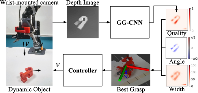 Figure 1 for Closing the Loop for Robotic Grasping: A Real-time, Generative Grasp Synthesis Approach