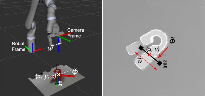 Figure 2 for Closing the Loop for Robotic Grasping: A Real-time, Generative Grasp Synthesis Approach