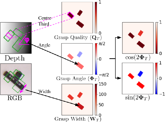 Figure 3 for Closing the Loop for Robotic Grasping: A Real-time, Generative Grasp Synthesis Approach