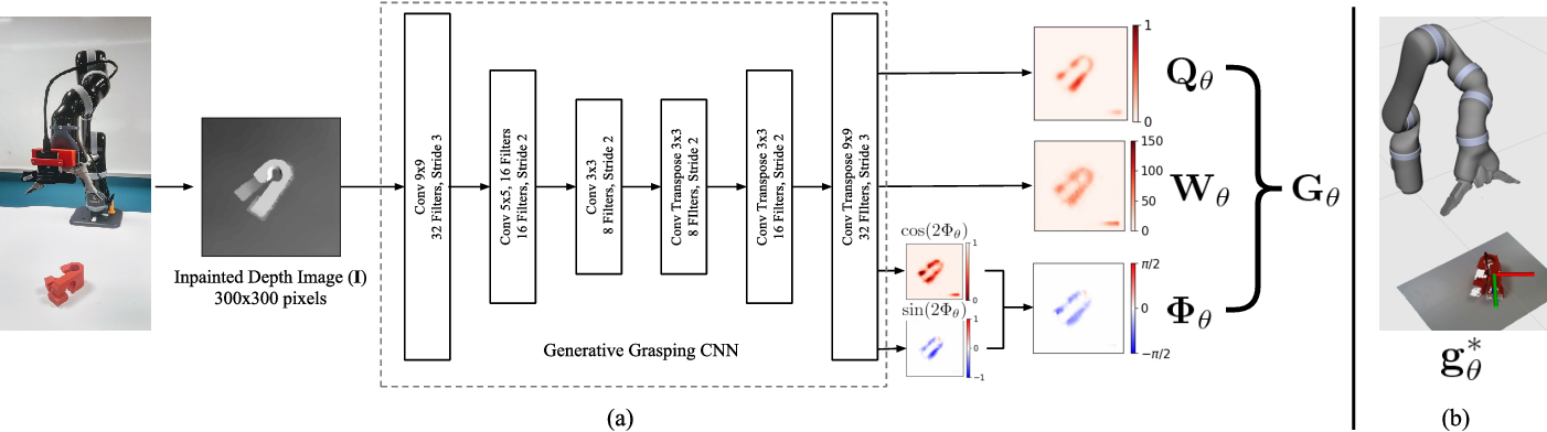 Figure 4 for Closing the Loop for Robotic Grasping: A Real-time, Generative Grasp Synthesis Approach