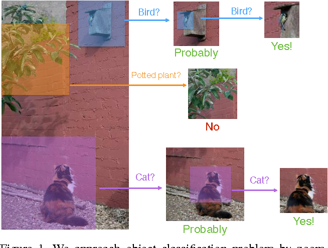 Figure 1 for ProNet: Learning to Propose Object-specific Boxes for Cascaded Neural Networks