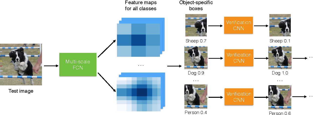 Figure 3 for ProNet: Learning to Propose Object-specific Boxes for Cascaded Neural Networks