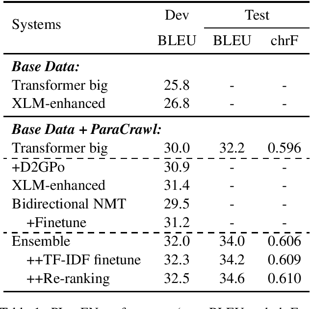 Figure 1 for SJTU-NICT's Supervised and Unsupervised Neural Machine Translation Systems for the WMT20 News Translation Task