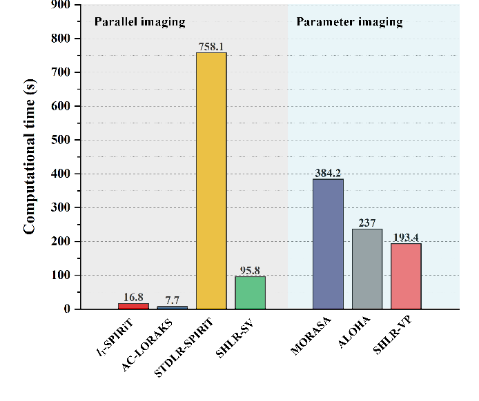Figure 4 for Accelerated MRI Reconstruction with Separable and Enhanced Low-Rank Hankel Regularization
