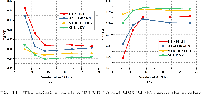 Figure 3 for Accelerated MRI Reconstruction with Separable and Enhanced Low-Rank Hankel Regularization