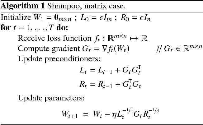 Figure 1 for Shampoo: Preconditioned Stochastic Tensor Optimization