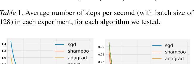 Figure 2 for Shampoo: Preconditioned Stochastic Tensor Optimization