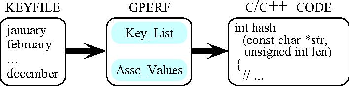 GPERF: A Perfect Hash Function Generator - Semantic Scholar