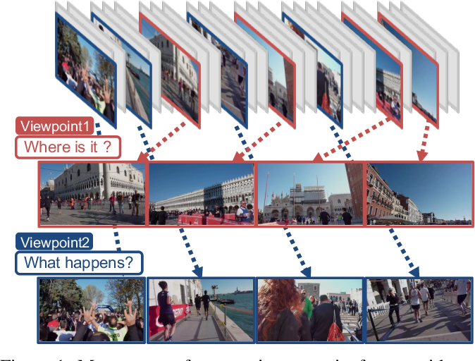 Figure 1 for Viewpoint-aware Video Summarization