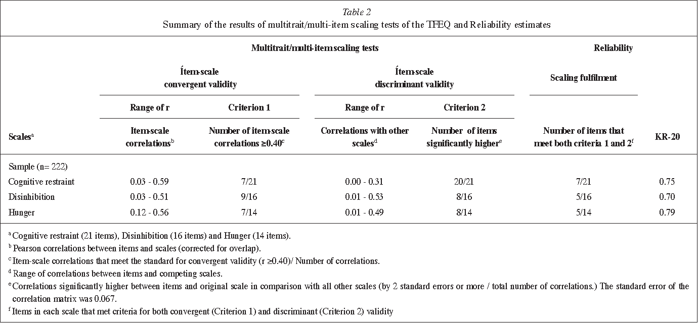 Table 2 from Factor structure and psychometric properties of