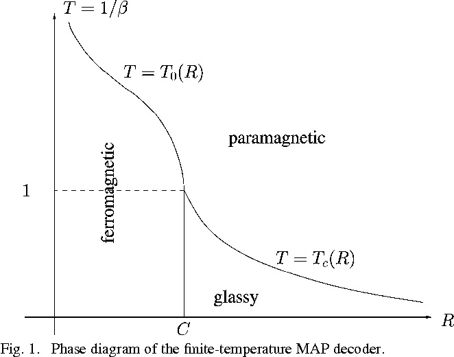 Figure 1 from relations between random coding exponents and the phase diagram of the finite temperature map decoder ccuart Images