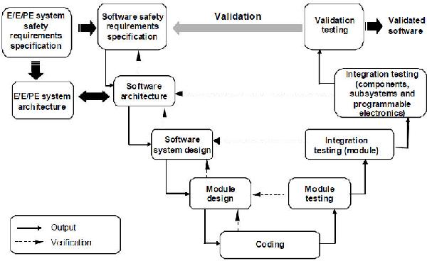 V model software development semantic scholar figure 1 ccuart Gallery