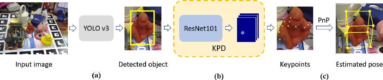 Figure 1 for Estimating 6D Pose From Localizing Designated Surface Keypoints