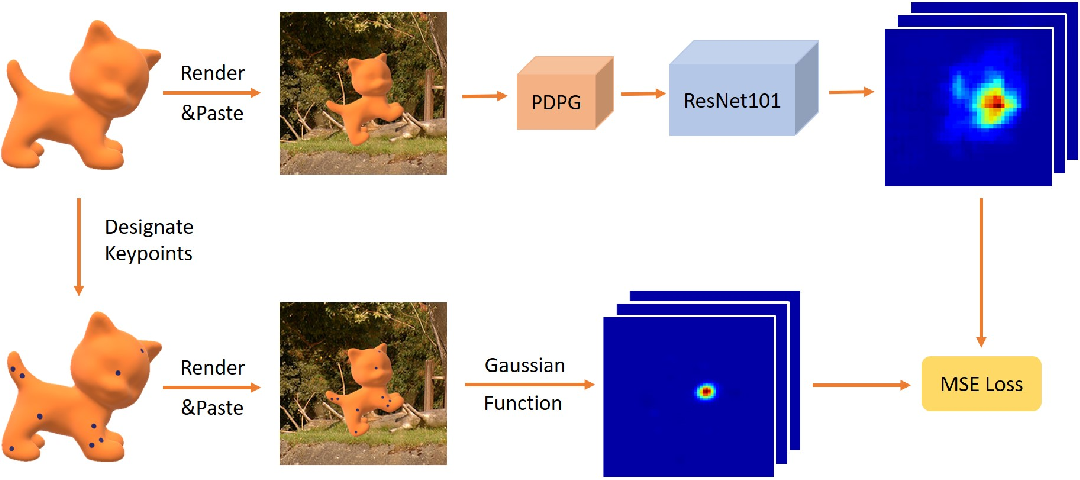 Figure 3 for Estimating 6D Pose From Localizing Designated Surface Keypoints