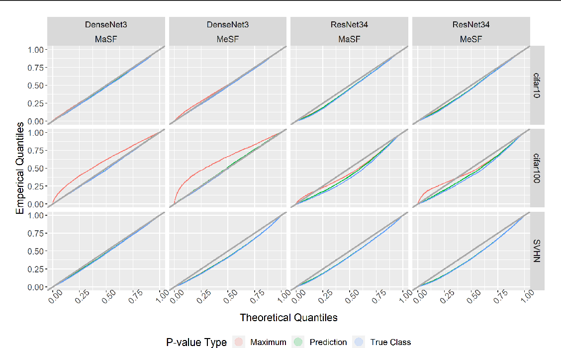 Figure 4 for Statistical Testing for Efficient Out of Distribution Detection in Deep Neural Networks