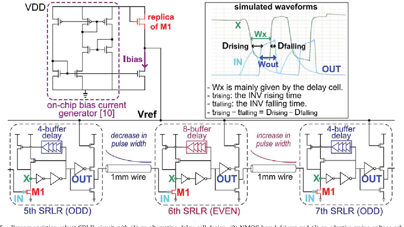 Figure 5 From 404fj Bit Mm Low Swing On Chip Signaling With Self Alternating Square Pulse Generator Process Variation Robust Srlr Circuit 1 An Delay